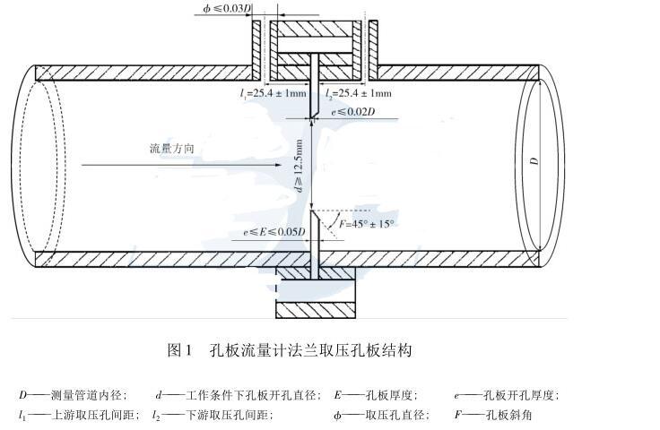 图1 孔板流量计法兰取压孔板结构