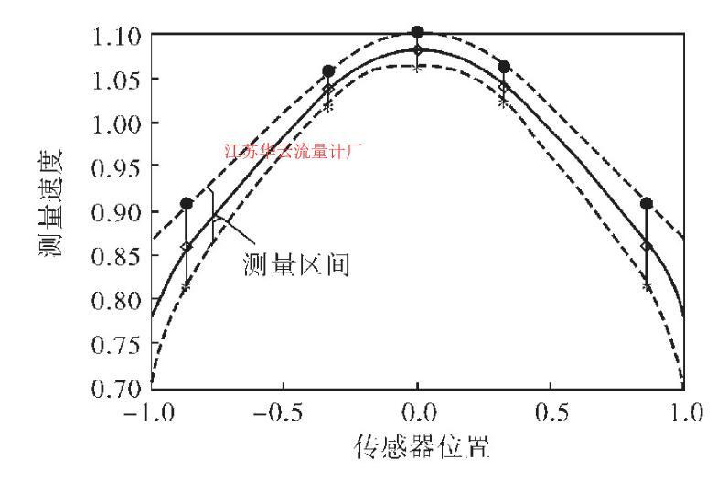 图2 流速变化区间与传感器位置