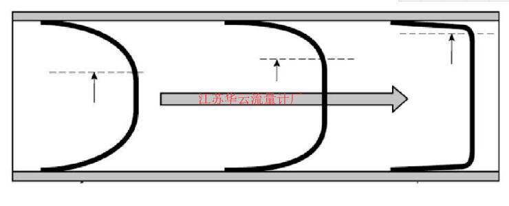 图5 不同流态下的有效横截面积