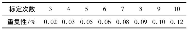 表2 液超标定次数与重复性要求