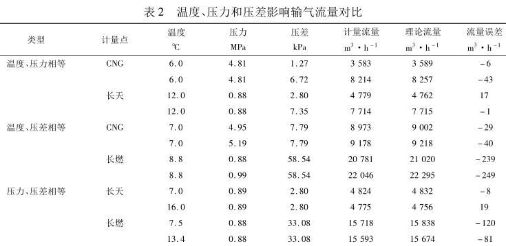 温度、压力和压差影响输气流量对比