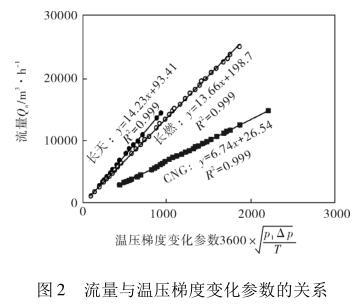 流量与温压梯度变化参数的关系