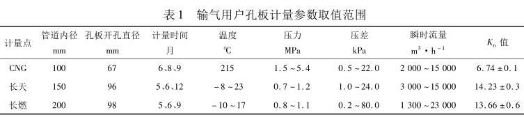 输气用户孔板计量参数取值范围