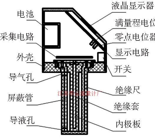 图3 电容式蓄电池液位计结构示意