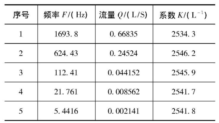 表2 反方向使用数据