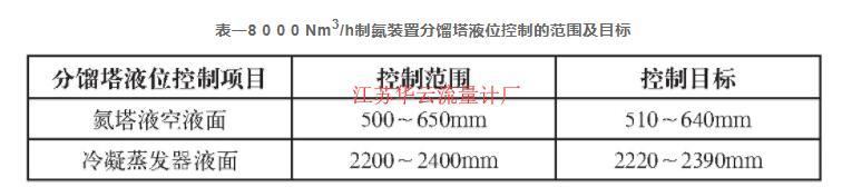 表一8 0 0 0 Nm3/h制氮装置分馏塔液位控制的范围及目标