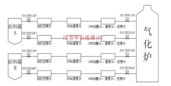 图1 工艺流程图