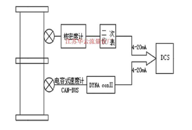 图2 分体式流量计配置示意图