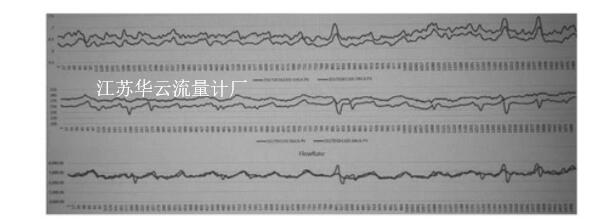 图4 速度、密度、流量曲线 (蓝线-伯托、红线-SWR)