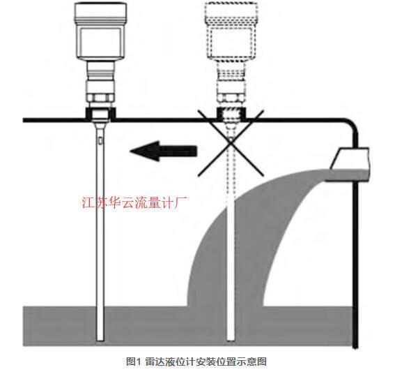 图1 雷达液位计安装位置示意图