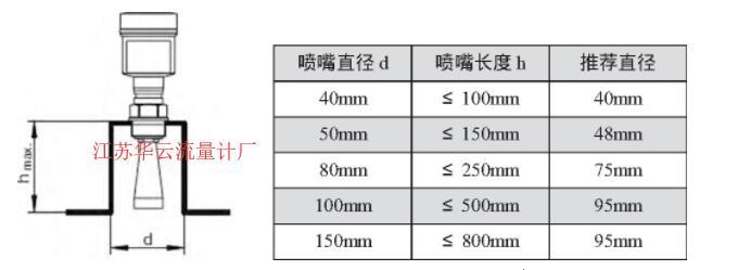 图2 VEGAPULS62雷达液位计的安装尺寸示意图