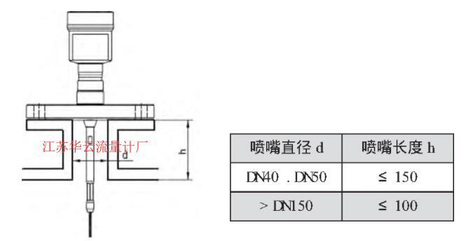 图3 VEGAFLEX81雷达液位计的安装尺寸示意图