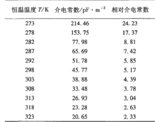 表1 恒温下液体二甲醚的介电常数Table 1 Dielectric constant of liquid dimethyl ether at constant temperature