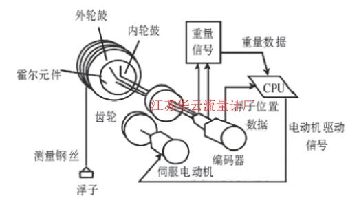 图1 伺服液位计原理图Fig.1 Servo level meter schematic