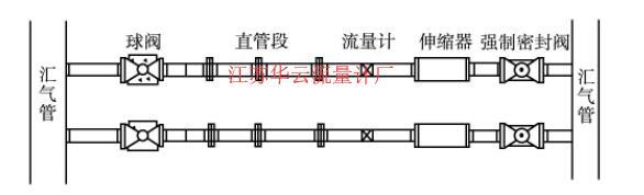 图2 天然气流量计检定台位示意