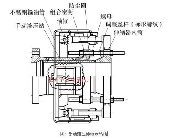 图1 手动液压伸缩器结构