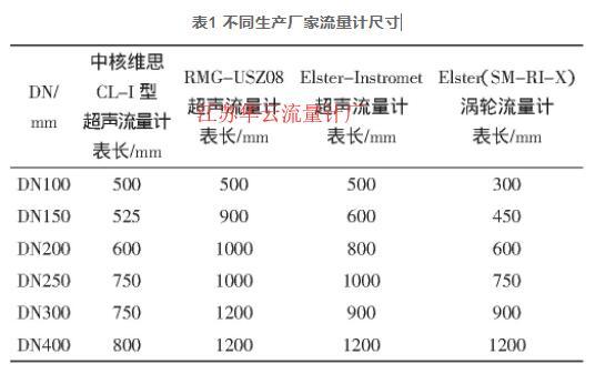 表1 不同生产厂家流量计尺寸