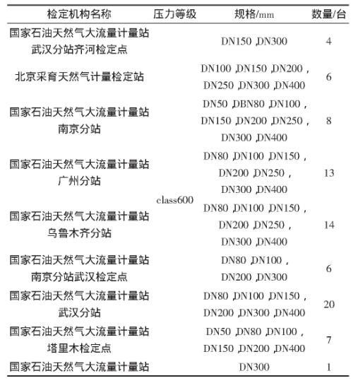 表2 手动液压伸缩器在各检定机构中的应用情况统计