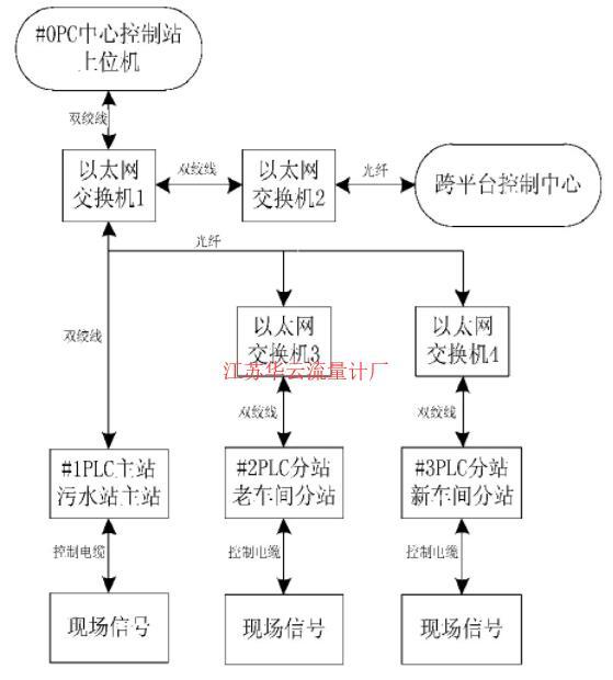 图1 控制系统拓扑结构图