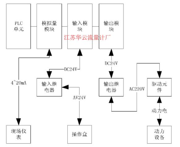 图2 信号控制方式图