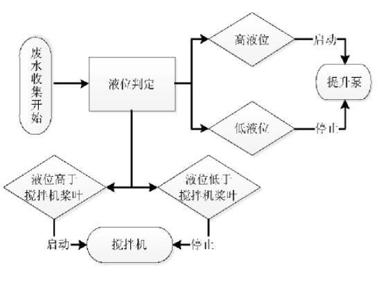 图3 废水收集池控制流程图