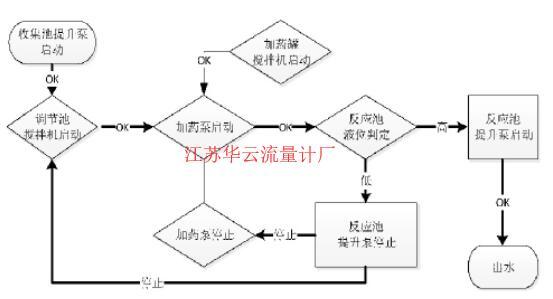 图4 搅拌调节池控制流程图