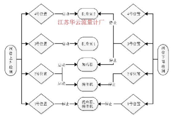 图5 反应池控制流程图