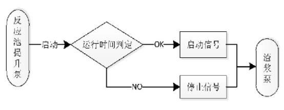 图6 分离池控制流程图