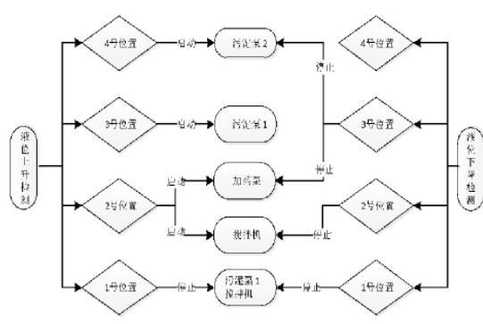 图7 调质池控制流程图
