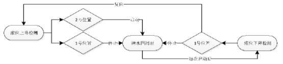 图8 清水池控制流程图
