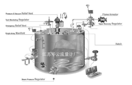 图1 无线技术在罐顶压力控制的应用