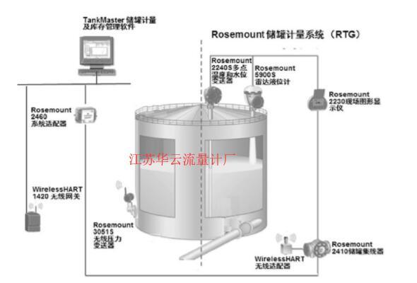 图2 无线雷达液位计罐区安装示意图