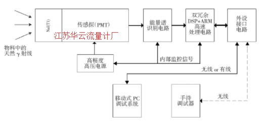 图2 无源核子料位计系统组成