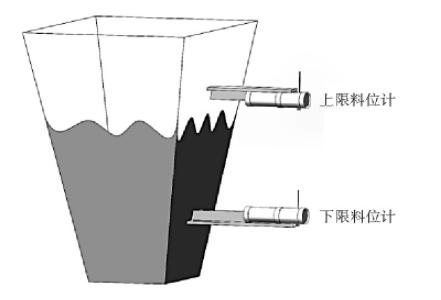 图4 一个灰斗同时配置上限料位计和下限料位计示意图