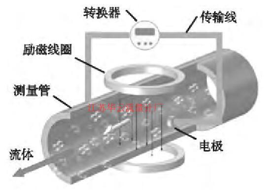 图1 电磁流量计结构示意图