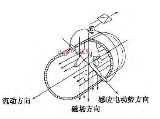 图2 磁场示意图