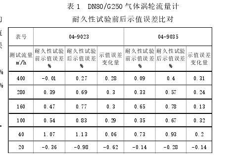 表 1 DN80/G250 气体涡轮流量计