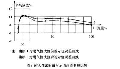 图 2 耐久性试验前后示值误差曲线比较