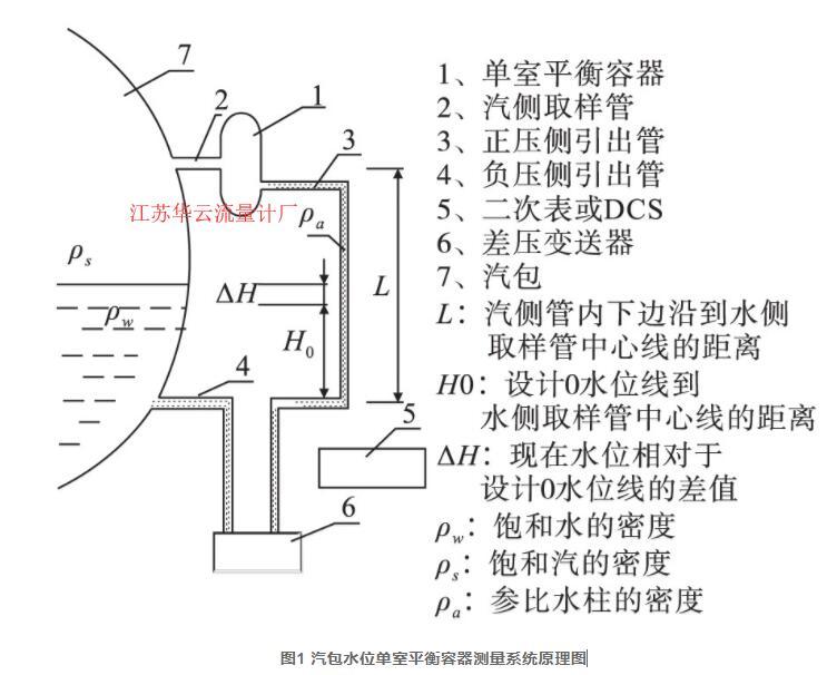 图1 汽包水位单室平衡容器测量系统原理图