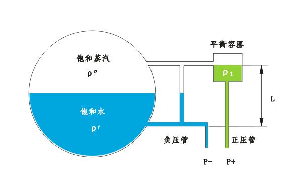 汽包差压液位计测量误差原因及安装要求
