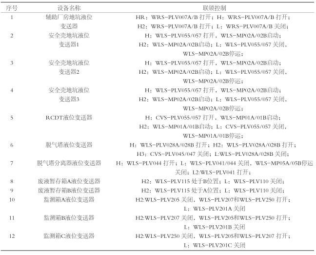 西门子超声波液位计联锁控制清单