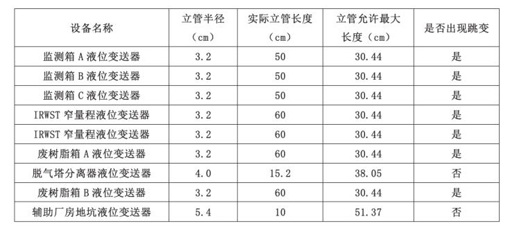 核岛系统部分仪表立管长度与跳变情况统计表
