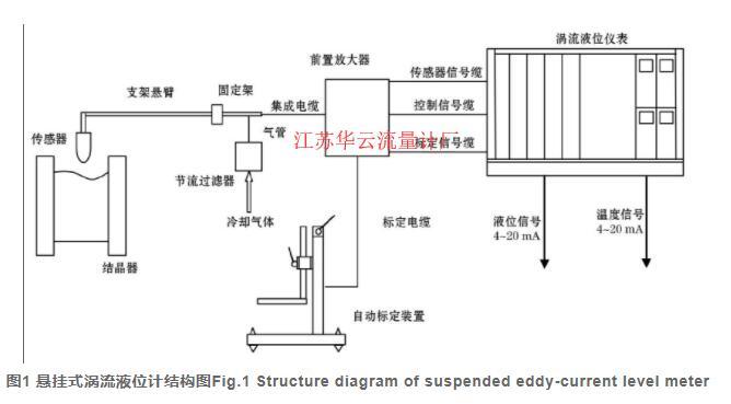图1 悬挂式涡流液位计结构图Fig.1 Structure diagram of suspended eddy-current level meter