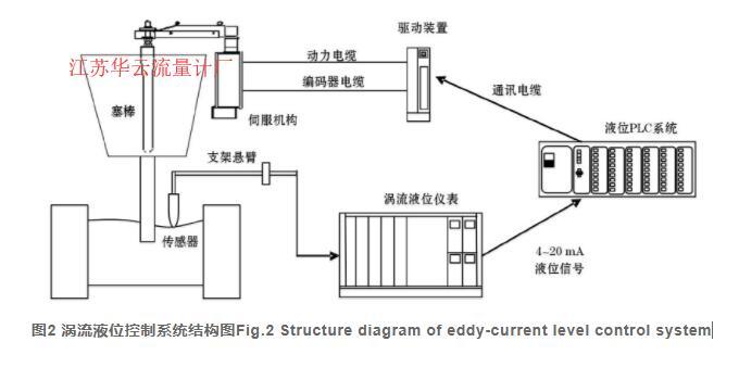 图2 涡流液位控制系统结构图Fig.2 Structure diagram of eddy-current level control system