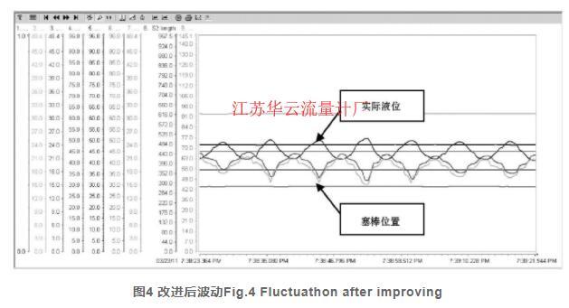 图4 改进后波动Fig.4 Fluctuathon after improving