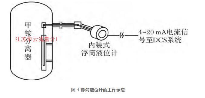 图 1 浮筒液位计的工作示意