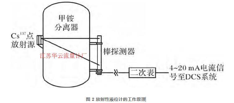 图 2 放射性液位计的工作原理