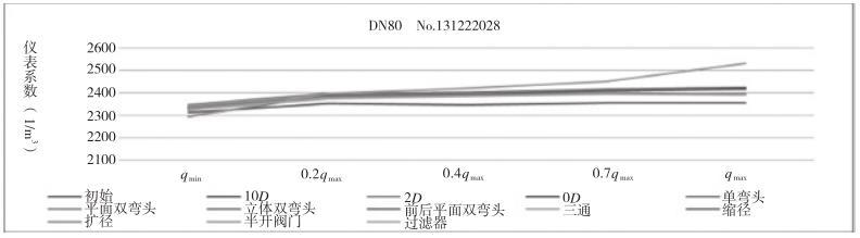 涡轮流量计干扰影响试验仪表系数特性曲线