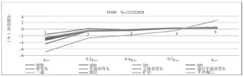 涡轮流量计干扰影响试验示值误差曲线