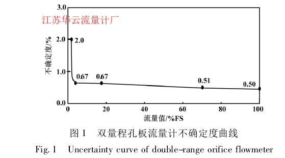 图 1 双量程孔板流量计不确定度曲线